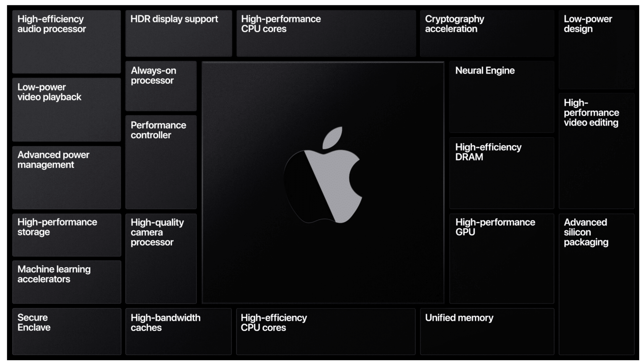 Apple Silicon, the basics